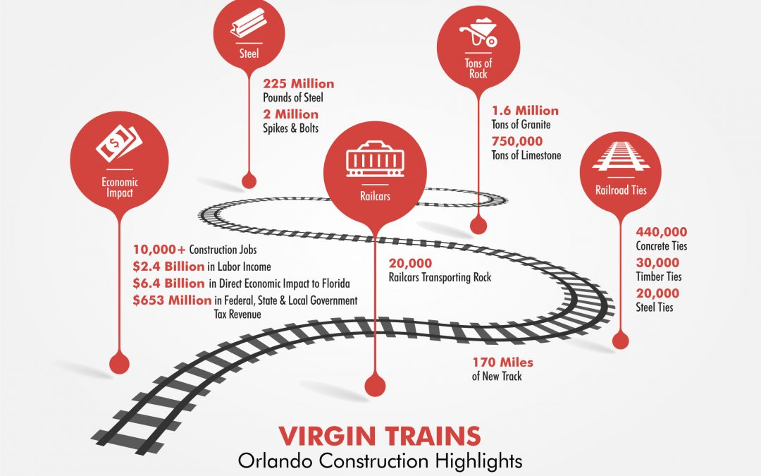 FIRST RAIL DELIVERED FOR MIAMI TO ORLANDO LINE AS VIRGIN TRAINS TARGETS 2022 COMPLETION